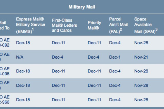 Overseas mailing deadlines set
