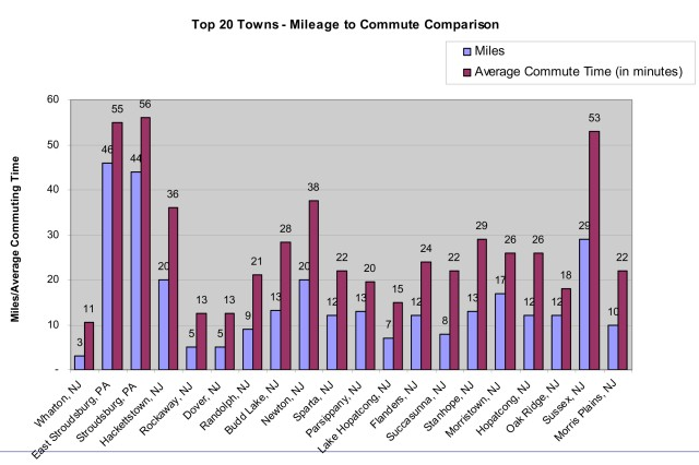 Picatinny Arsenal top 20 towns - Mileage to commute comparison