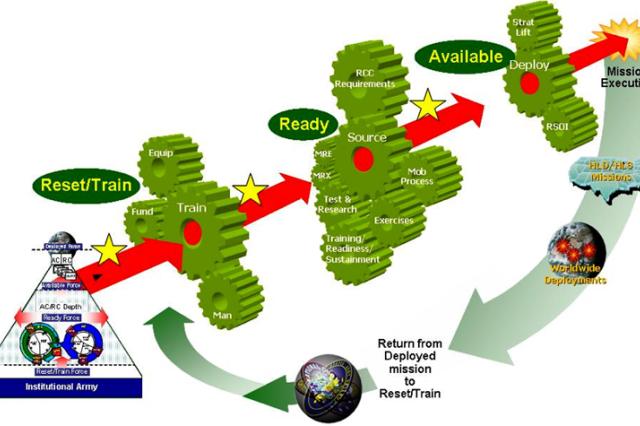 ARFORGEN process illustration