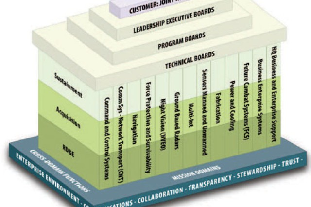 The conceptual framework for the new C4ISR Center of Excellence is based on Army Enterprise values, which include collaboration, transparency, stewardship, trust and an Enterprise environment.
