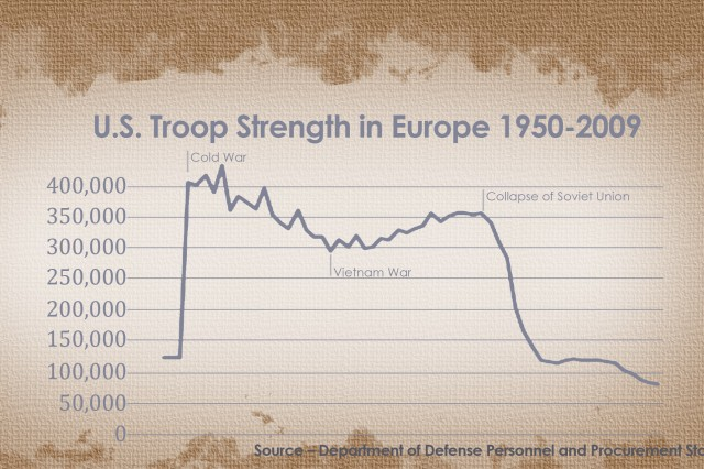 The number of U.S. personnel stationed in Europe has changed over the years and has fluctuated based on historic events like the Cold War and the war in Vietnam. In the next five years, plans are in place to reduce the Army strength in Europe from 42,000 to 32,000 by inactivating the V Corps and moving the 1st Armored Division headquarters and two heavy brigade combat teams back to the U.S.