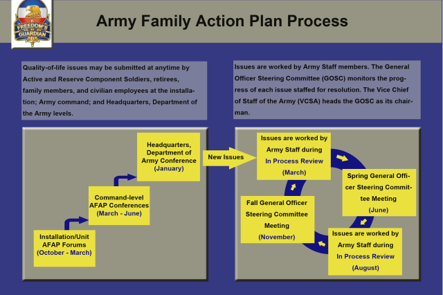 This information graphic illustrates flow of the Army Family Action Plan process.
