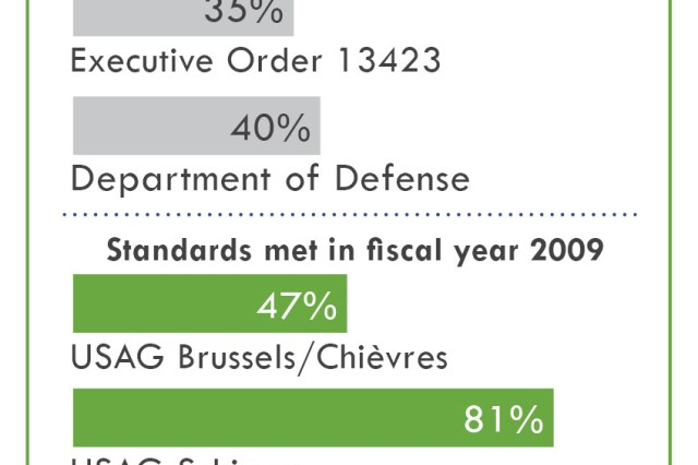 The USAG Benelux has exceeded 2010 recycling standards set by both an executive order and the Department of Defense, and the garrisons have already exceeded or are close to exceeding new standards required by 2015.