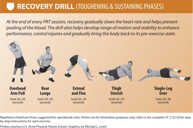 At the end of every PRT session, recovery gradually slows the heart rate and helps prevent pooling of the blood. The drill also helps develop range of motion and stability to enhance performance, control injuries and gradually bring the body back to its pre-exercise state.