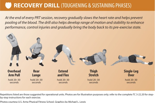 PRT 4: Recovery Drill (Toughening & Sustaining Phases)