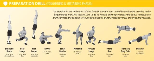 PRT 3: Preparation Drill (Toughening & Sustaining Phases)