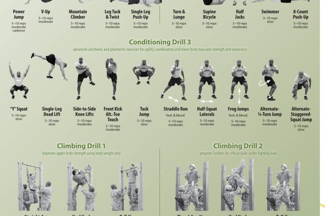 These activities are designed to improve functional strength, postural alignment and body mechanics as they relate to Soldiers' performance of Warrior Tasks and Battle Drills. Exercises should be done in order as prescribed. If additional reps are desired, the entire drill should be repeated.