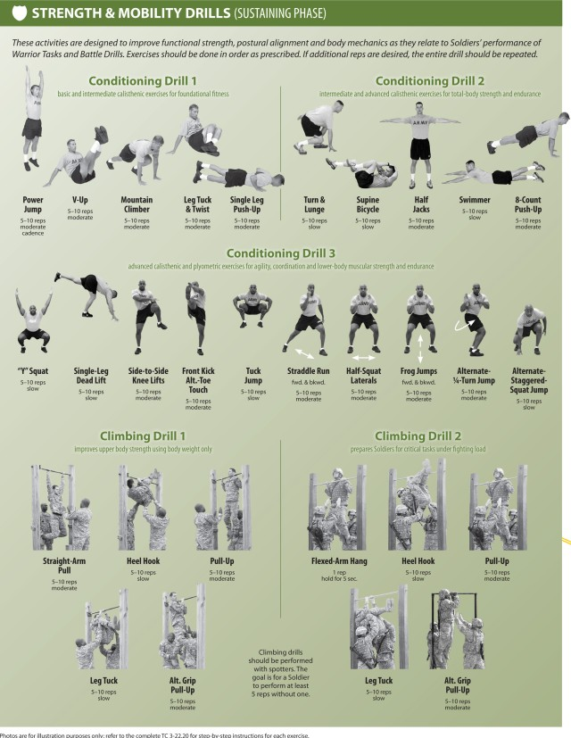 PRT 5: Strength & Mobility Drills (Sustaining Phase)