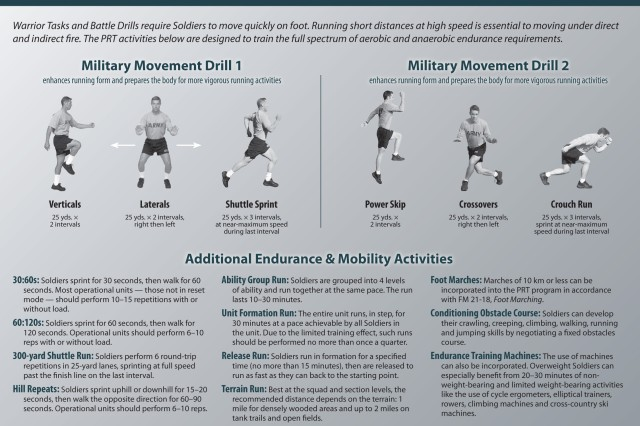 Warrior Tasks and Battle Drills require Soldiers to move quickly on foot. Running short distances at high speed is essential to moving under direct and indirect fire. The PRT activities below are designed to train the full spectrum of aerobic and anaerobic endurance requirements.