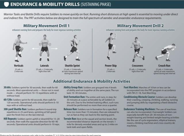PRT 7: Endurance & Mobility Drills (Sustaining Phase)