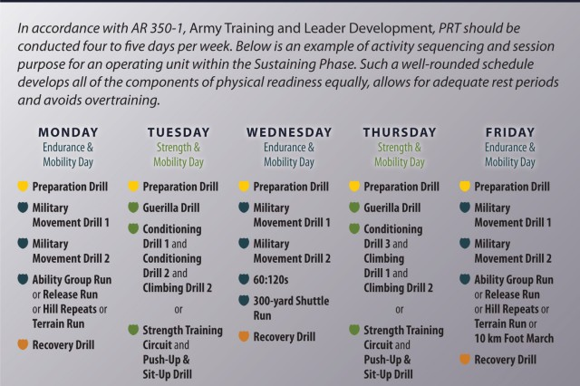 In accordance with AR 350-1, Army Training and Leader Development, PRT should be conducted four to five days per week. Below is an example of activity sequencing and session purpose for an operating unit within the  sustaining Phase. Such a well-rounded schedule develops all of the components of physical readiness equally, allows for adequate rest periods and avoids overtraining.