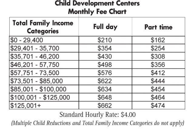 Child Development Centers Monthly Fee Chart