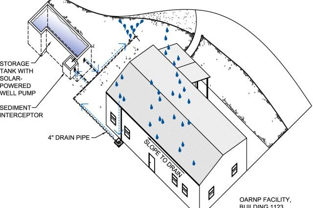 Schofield's rainwater harvesting project yields water, energy savings