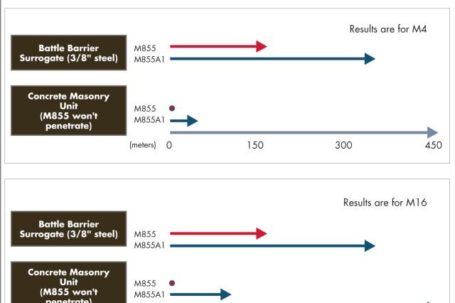 FIGURE 2 - Hard Target Performance, M855 versus M855A1.