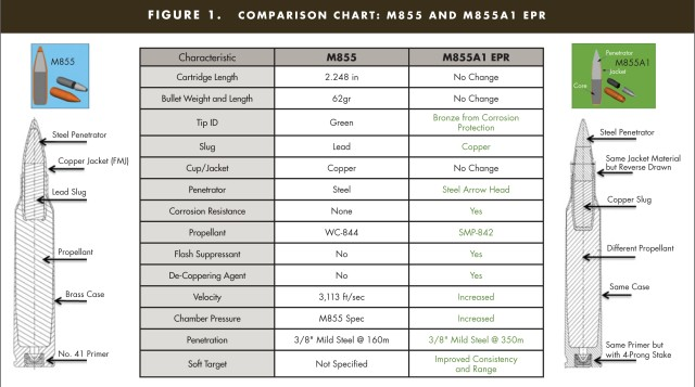 Comparison Chart- M855 and M855A1