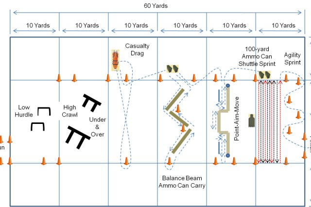 This diagram maps out how leaders can set up the Army Combat Readiness Test in their units.