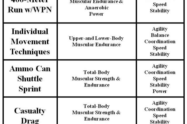 This table describes the strength, endurance and mobility objectives for the 400-meter run with weapon, Individual Movement Techniques, Ammo Can Shuttle Spring, Casualty Drag and Agility Sprint.