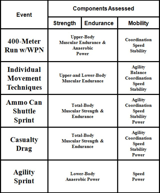 Ready, set, go: Army introduces new fitness tests
