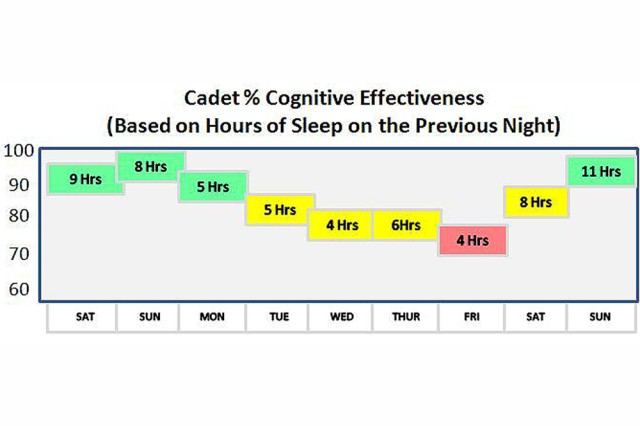 Sleep study graphic