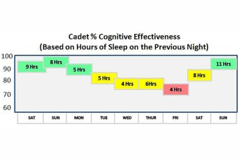 West Point Class Of 2014 Cadets Conduct Research On Own Sleep Habits Article The United States Army