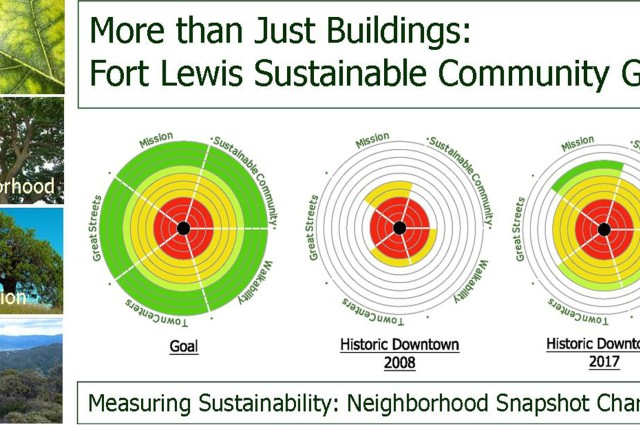 Progress toward the five JBLM planning goals is depicted on snapshot charts. A neighborhood checklist results in scores based on meeting the intent and criteria for the 39 design principles of the Sustainable Master Plan. The checklist ties into the five planning goals, encourages LEED standards, and measures the progress of the installation's achievement toward the Army's triple bottom line plus.