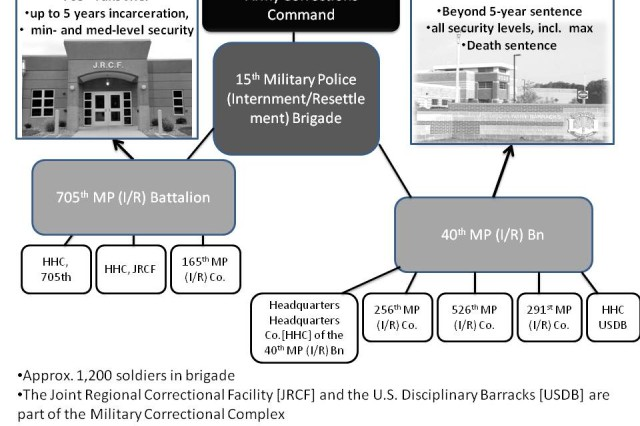 The command structure of the Army Corrections Command (ACC), including the Joint Regional Correctional Facility (JRCF).