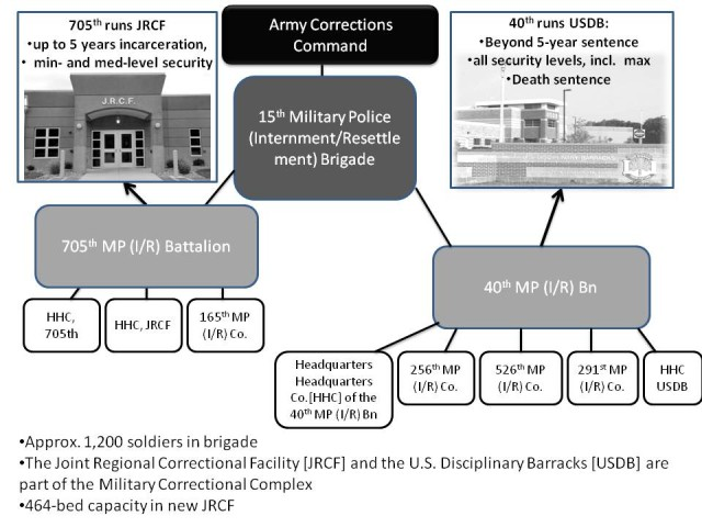 Army Corrections Command