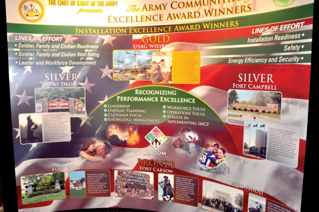 The Army's Communities of Excellence are featured on a display at the Installation Management Symposium.