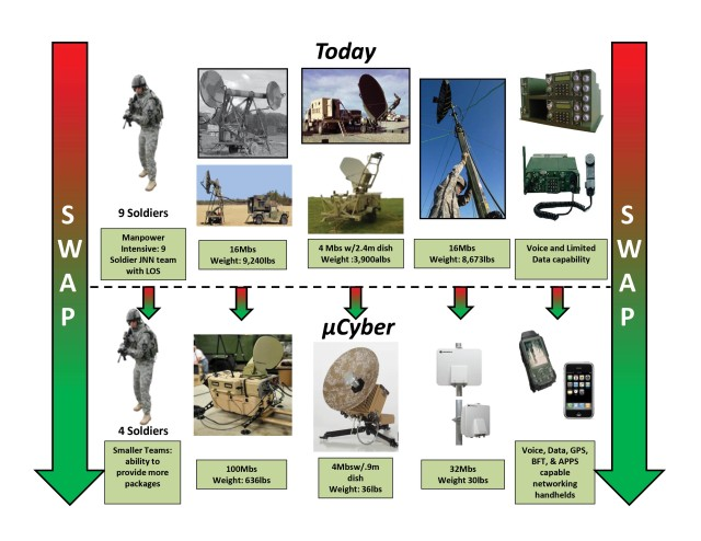 Signal Regiment Today;  Then Micro-cyber