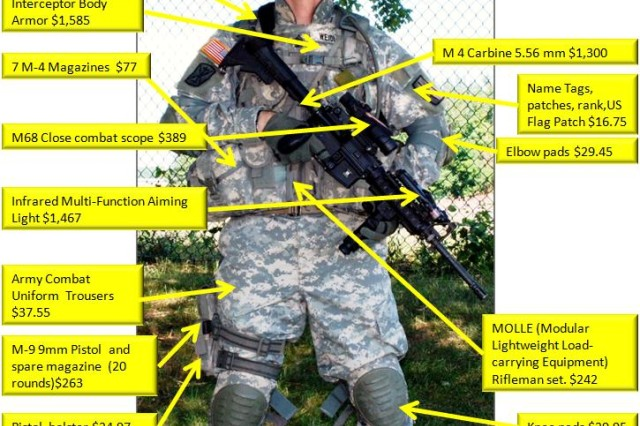 It costs more than $18,000 to equip a member of the New York Army National Guard for combat in Iraq or Afghanistan, compared to the $42 (just over $1,040 in 2011 money) it cost to outfit a Civil War Militiaman in 1861.