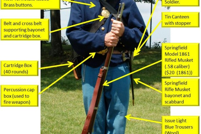 A member of the New York State Militia, like one of the thousands who fought in the Battle of Bull Run in 1861 carried $42 worth of equipment, about $1,040 in today's dollars. A modern New York Army National Guard Soldier, in contrast, carries gear valued at more than $18,000.