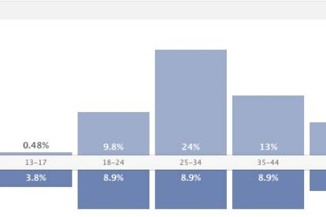 """This chart shows the age and gender breakdown for people who """"like"""" U.S. Army Garrison-Hawaii's Facebook page."""