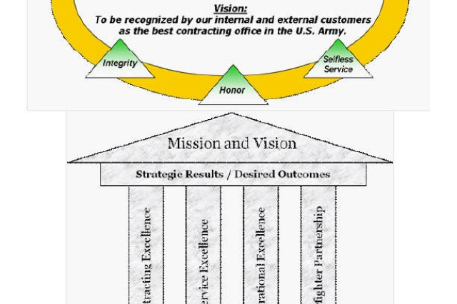 Mission, vision and strategic themes