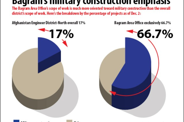 Military construction tops project funding for Bagram Area Office