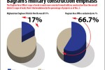 Bagram's Military Construction Emphasis