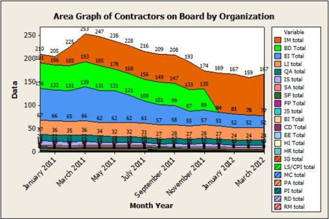 Grapgh showing reduction of contracted employees at JMC.