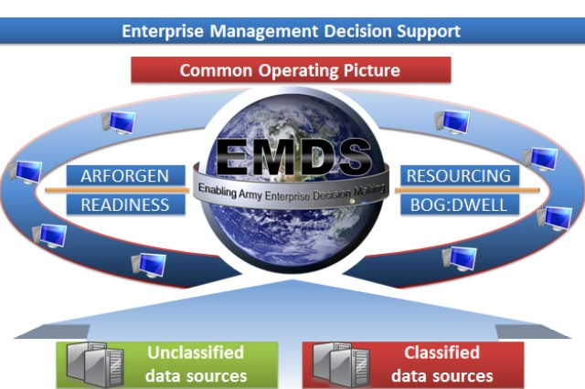 Enterprise Management Decision Support assists commanders evaluating unit readiness levels across the Army Force Generation cycle.