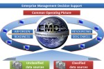 Enterprise Management Decision Support