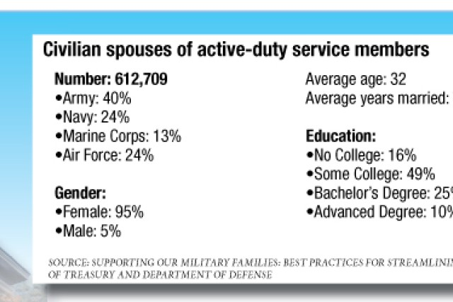 """Military Families are 10 times more likely to move across state lines compared to non-military families. And 57 percent of civilian spouses of active-duty military members participate in the labor market, according to a report called """"Supporting our military Families: Best practices for streamlining occupational licensing across state lines,"""" by the Department of Defense and Department of the Treasury."""