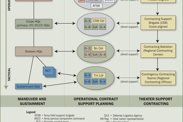 Operational Contract Support Planning Evolution To The Next Level