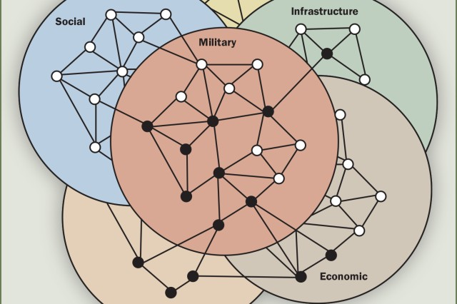 Figure 3: Political, military, economic, social, information, and infrastructure system analysis. (Joint Publication 5