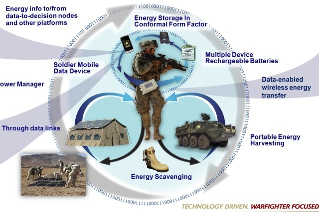 "Smart Battlefield Energy on Demand is a concept that integrates energy from multiple power sources and energy storage with power distribution into seamless energy networks. The US Army Research Laboratory's goal is for Soldiers to access energy when and where needed ""on demand"" without wasting energy."