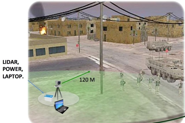 Notional concept of LiDAR based tracking system