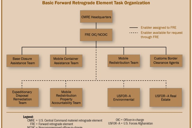 Figure 1. The basic task organization for forward retrograde elements (FREs). FREs can be tailored to meet task force requirements.