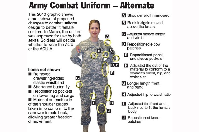 This 2010 graphic shows a breakdown of proposed changes to the Army Combat Uniform design to better fit female Soldiers. The uniform, called the ACU-Alternate, has since been approved for use by both sexes, and it has started being issued to Soldiers going through Basic Combat Training at Fort Sill, Okla. Soldiers can choose whether to wear the ACU-As or the ACUs.