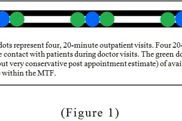 "This line represents the life of a patient. The dots represent four, 20-minute outpatient visits. Four 20-minute visits per year equals 80 minutes of total annual minutes available for face-to-face contact with patients during doctor visits. The green dot represents ""inner space""""another 20 minutes (exaggerated early arrival estimate, but very conservative post appointment estimate) of available direct contact, in addition to outpatient visits, as part of a stationary captive audience within the MTF."