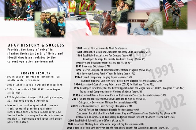 Just over 30 years ago, on Aug. 15, 1983, the Army reached out to its entire family -- active and reserve component Soldiers, their families, retirees, survivors and civilian employees, asking them to identify quality-of-life issues and concerns for review and resolution by Army senior leadership.