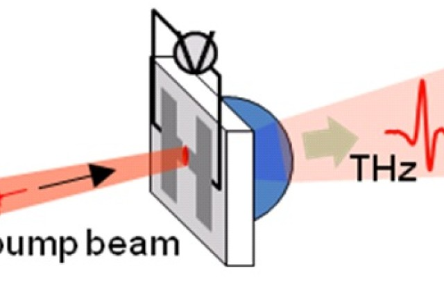 (Fig.1) Terahertz generation from a photoconductive switch