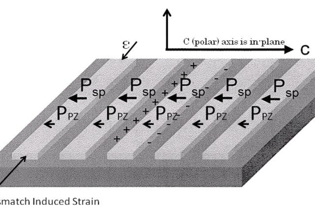 (Fig.2) Terahertz source with large built-in electric field achieved through the termination of the spontaneous (Psp) and piezoelectric (Ppz) polarization at the edges of etched bars in polar semiconductor material
