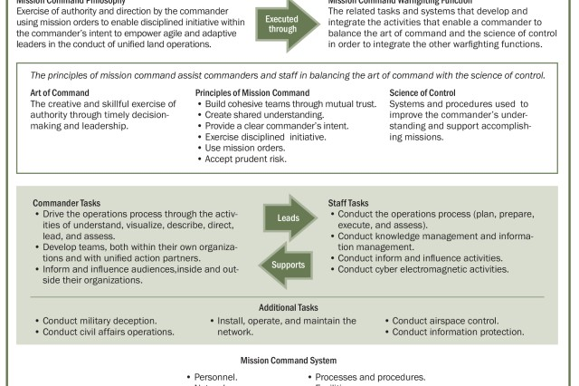 Figure 1. This chart depicts the principles, tasks, and roles of mission command as well as the challenges that a staff and commander must balance and overcome to achieve synchronization. Together, the mission command philosophy and warfighting function guide, integrate, and synchronize Army forces during unified land operations.